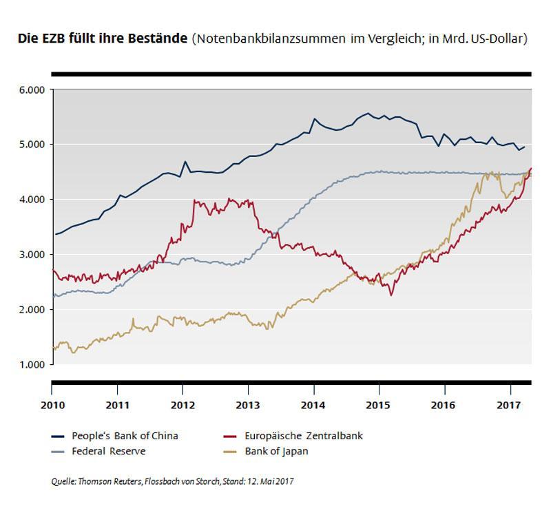 Führungsrolle der EZB