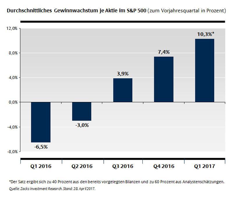 Durchschnittliches Gewinnwachstum je Aktie im S&P 500